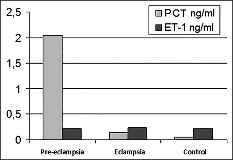 Procalcitonin and endothelin-1 levels in severe preeclamptic