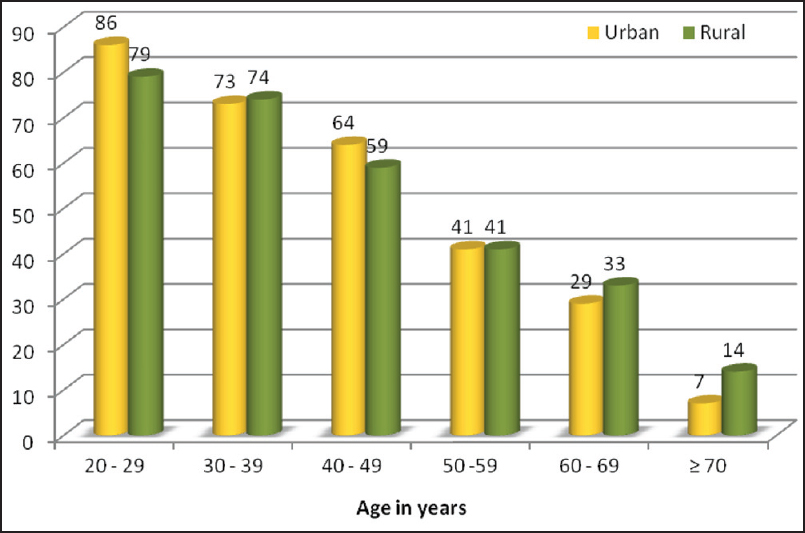 Figure 1: Bar chart showing agewise distribution of urban and rural study populations