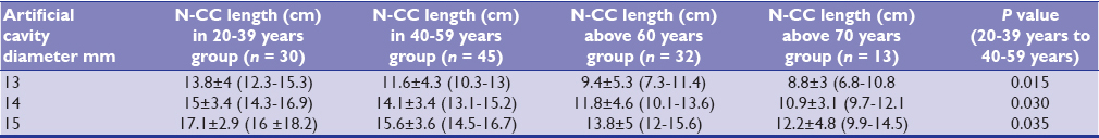 Table 1: Nail-cortex contact lengths (N-CC) in women's age groups (cm) (mean ± SD, 95% CI)