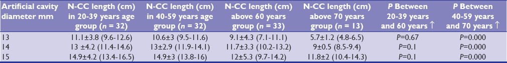 Table 2: Nail-cortex contact (N-CC) lengths in men's age groups (cm) (mean ± SD, 95% CI)